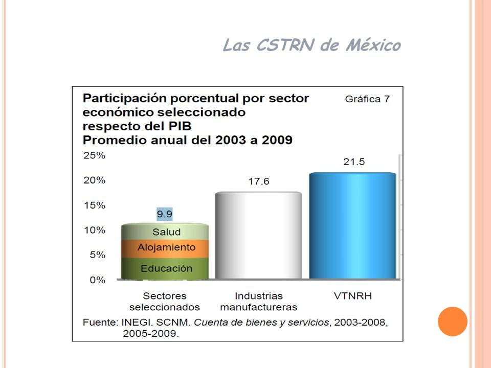 Las CSTRN de México