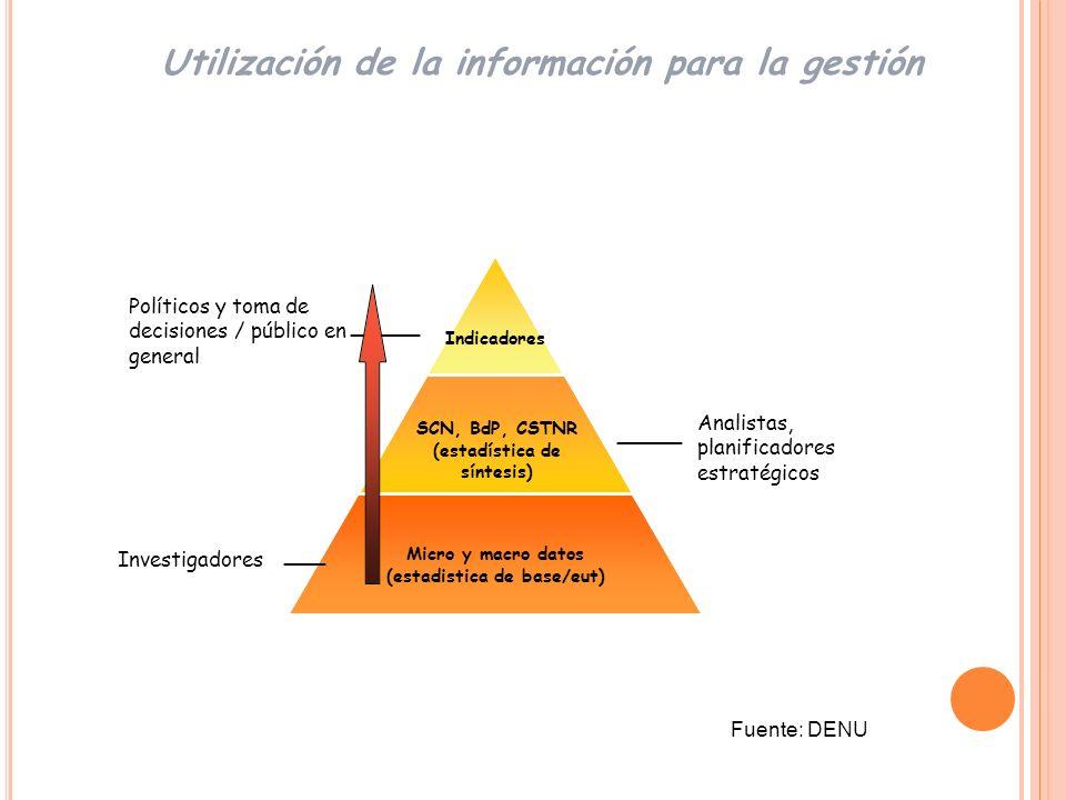 Utilización de la información para la gestión
