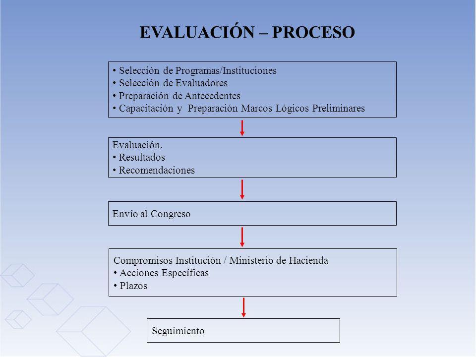 EVALUACIÓN – PROCESO Selección de Programas/Instituciones