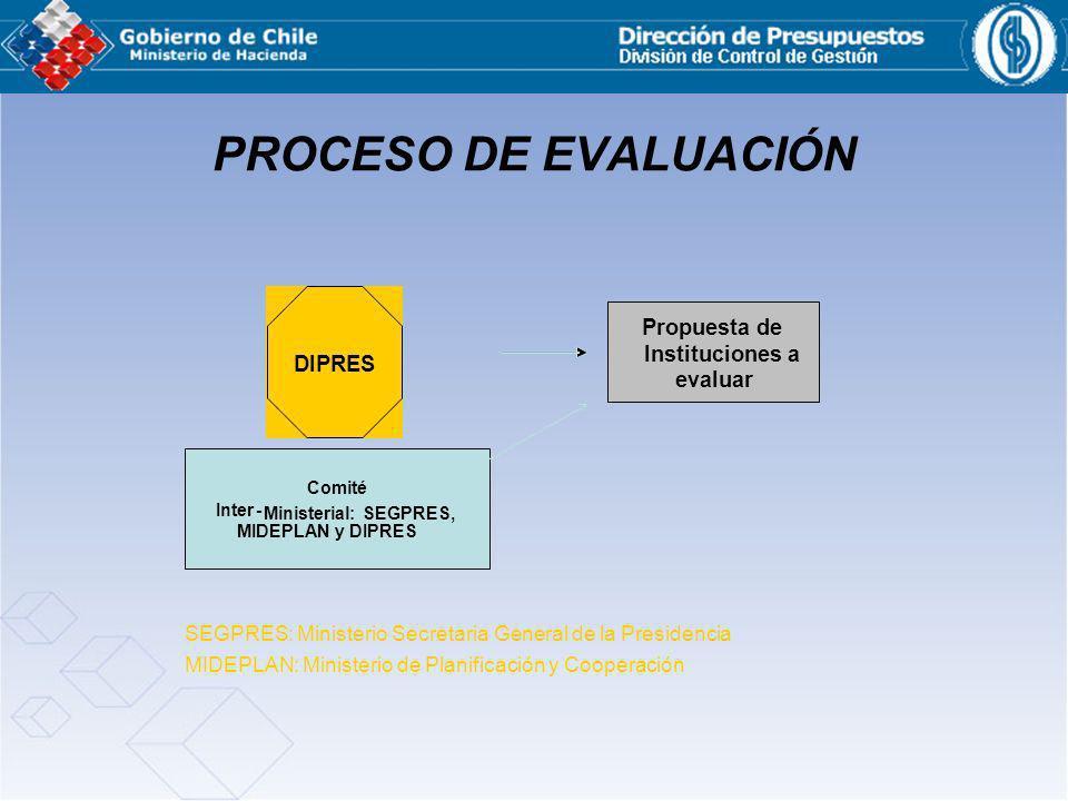 PROCESO DE EVALUACIÓN Propuesta de Instituciones a DIPRES evaluar