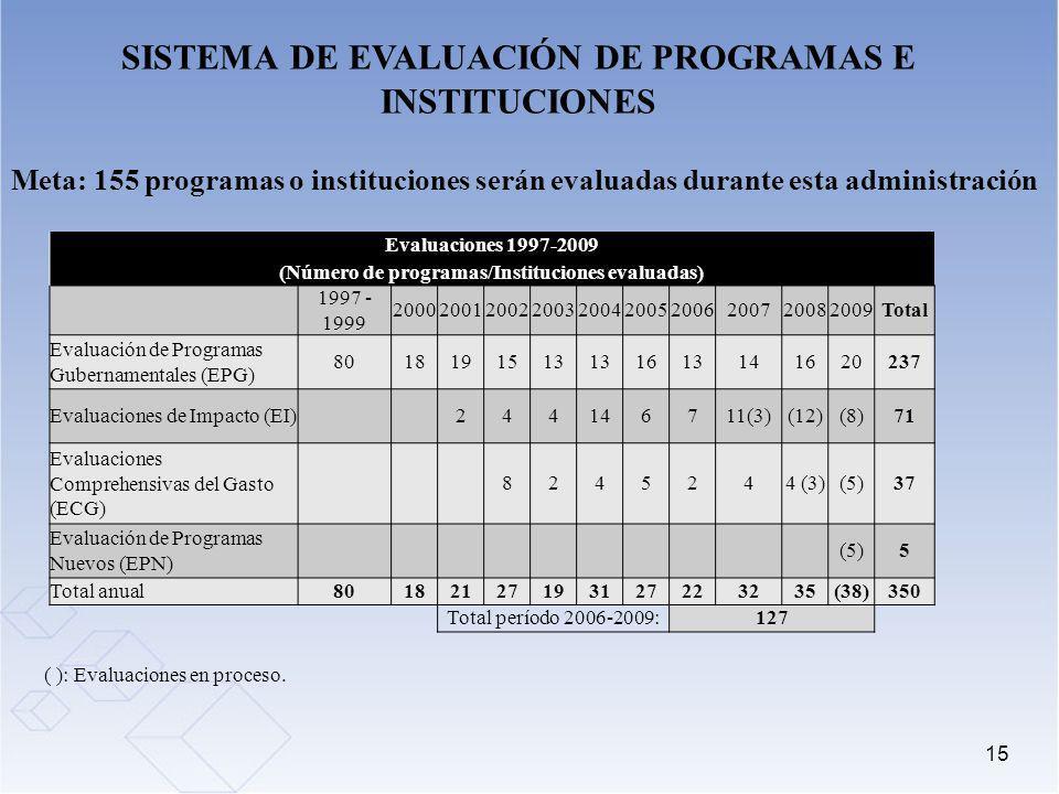 SISTEMA DE EVALUACIÓN DE PROGRAMAS E INSTITUCIONES