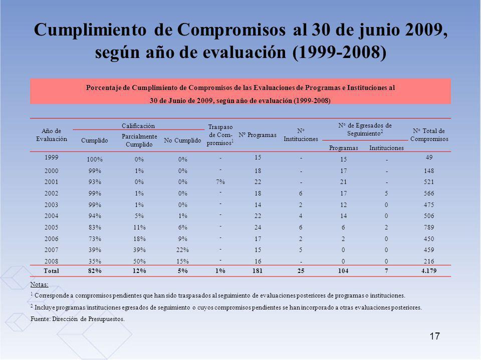 30 de Junio de 2009, según año de evaluación (1999-2008)