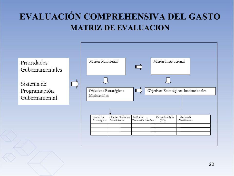 EVALUACIÓN COMPREHENSIVA DEL GASTO MATRIZ DE EVALUACION