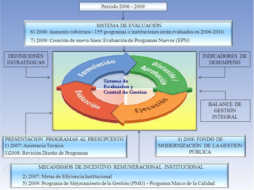7) 2009: Creación de nueva línea: Evaluación de Programas Nuevos (EPN)