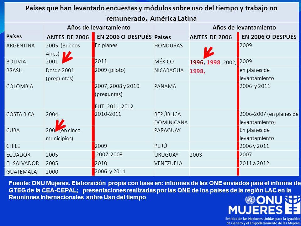 Países que han levantado encuestas y módulos sobre uso del tiempo y trabajo no remunerado. América Latina