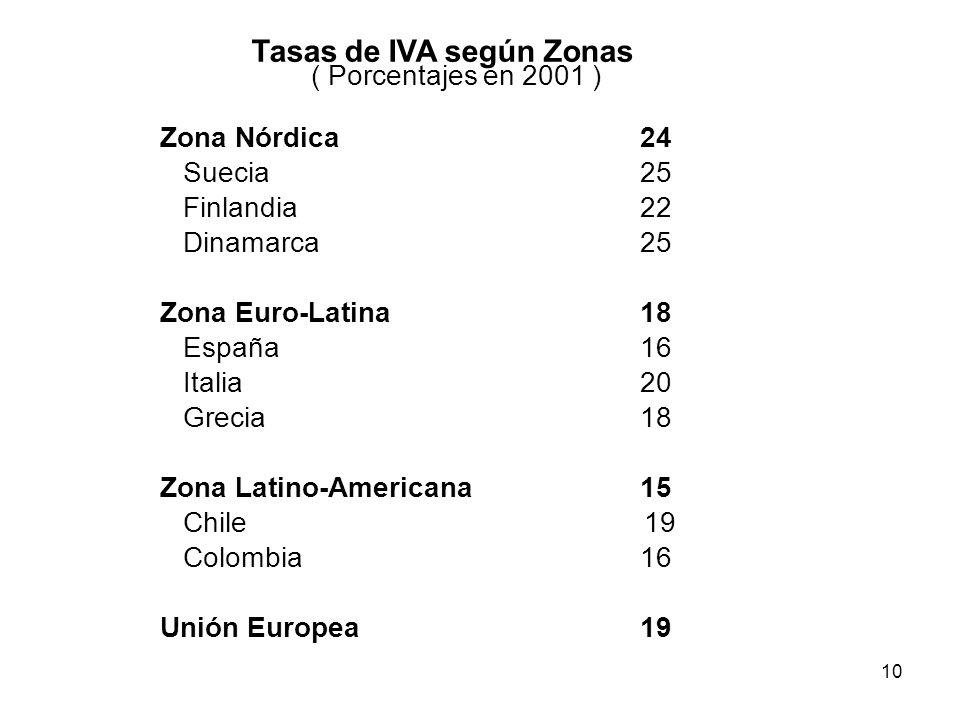 Tasas de IVA según Zonas