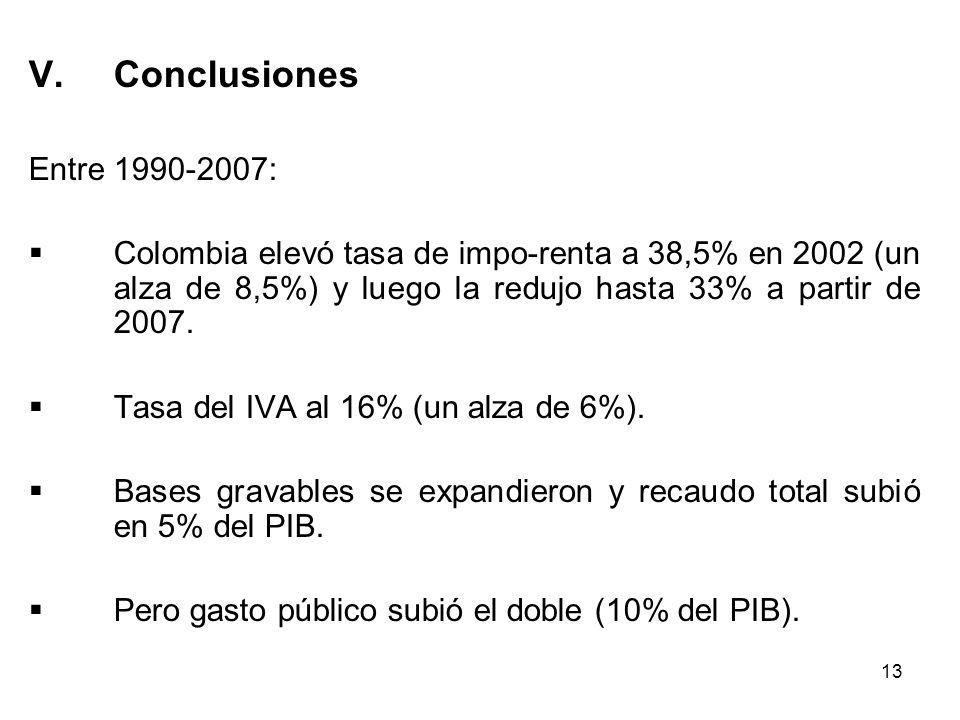Conclusiones Entre 1990-2007: Colombia elevó tasa de impo-renta a 38,5% en 2002 (un alza de 8,5%) y luego la redujo hasta 33% a partir de 2007.