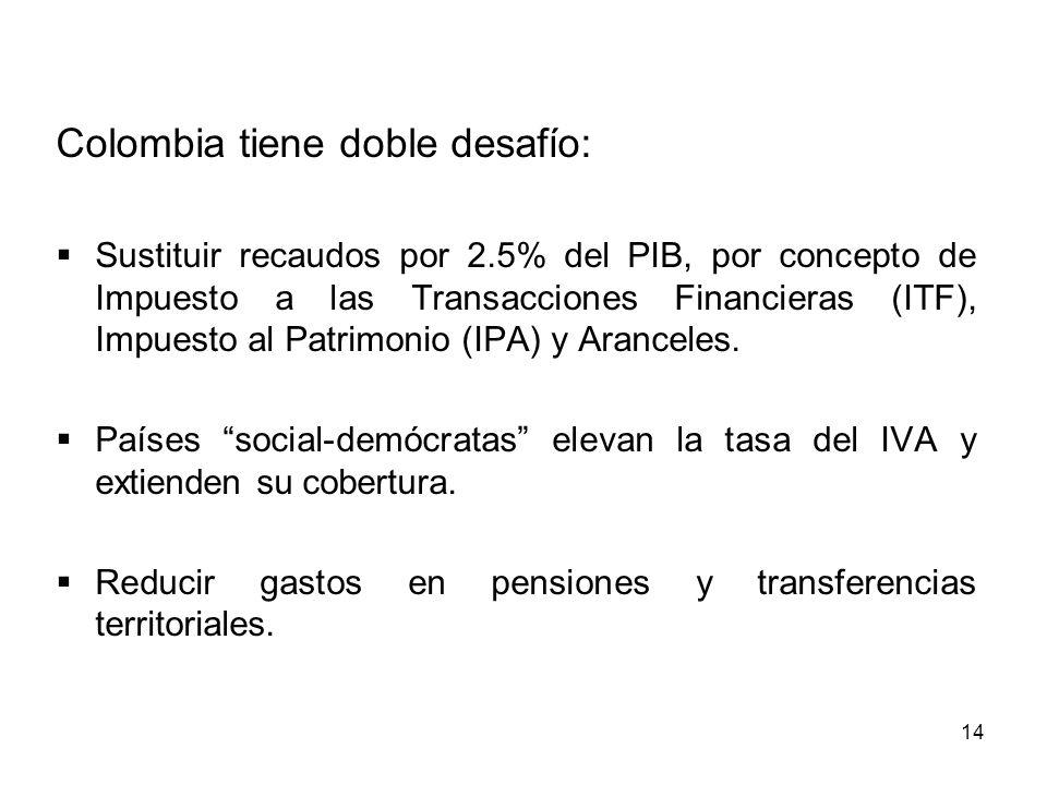 Colombia tiene doble desafío: