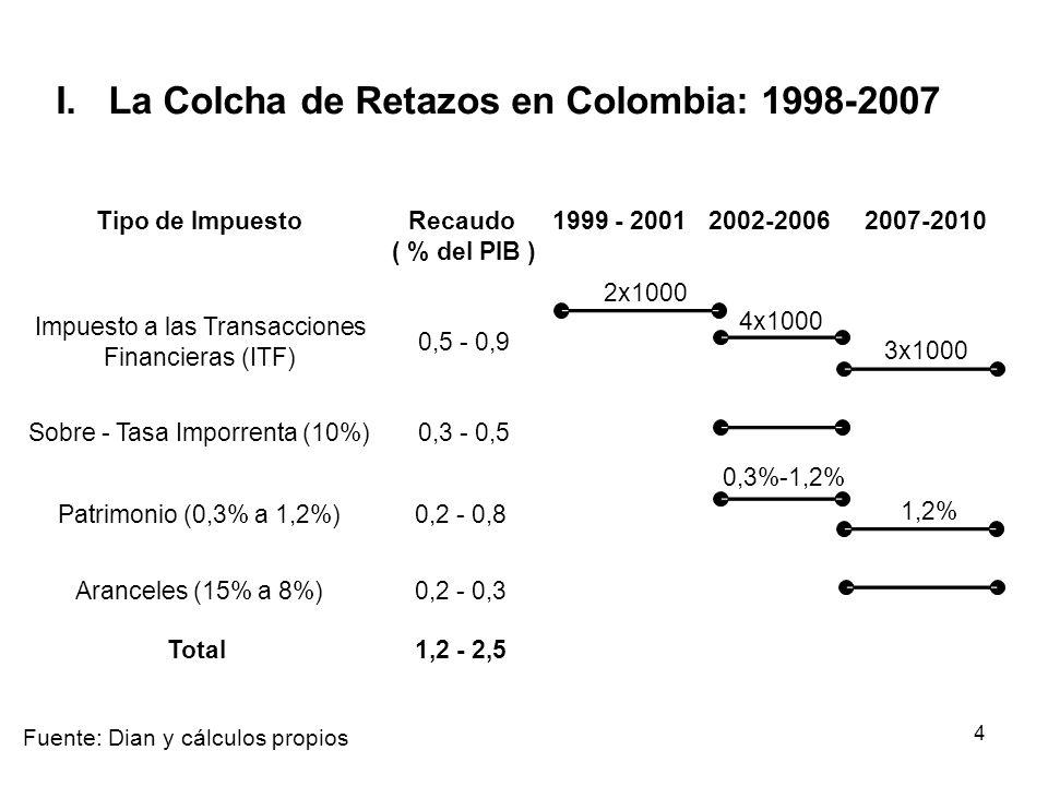 I. La Colcha de Retazos en Colombia: 1998-2007