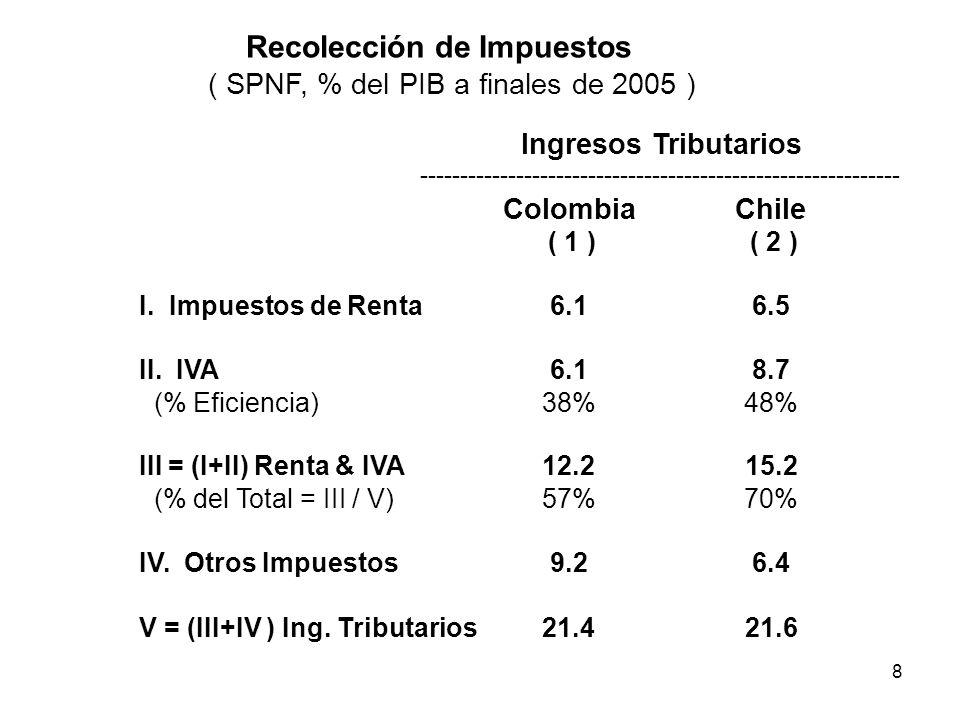 Recolección de Impuestos