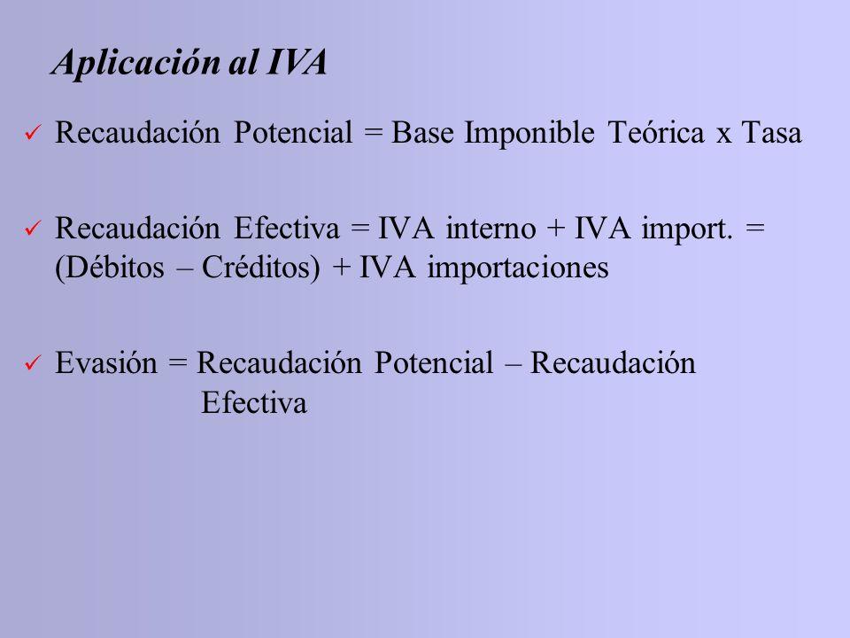 Aplicación al IVARecaudación Potencial = Base Imponible Teórica x Tasa.