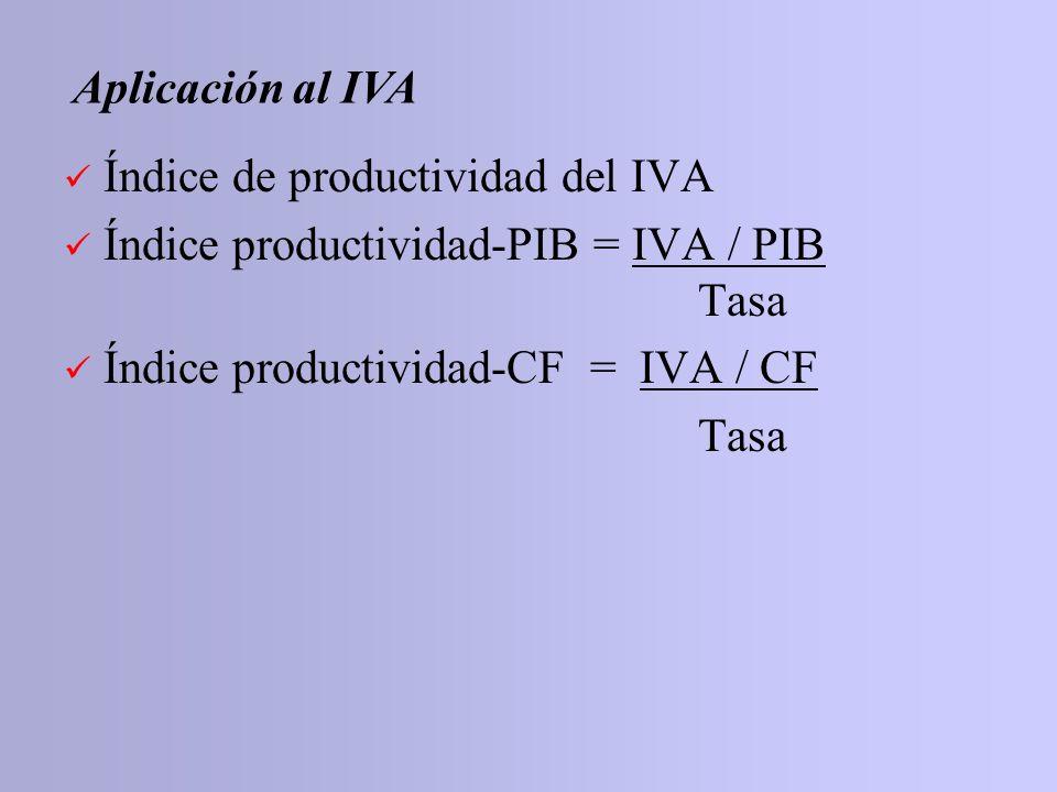 Aplicación al IVAÍndice de productividad del IVA. Índice productividad-PIB = IVA / PIB Tasa. Índice productividad-CF = IVA / CF.