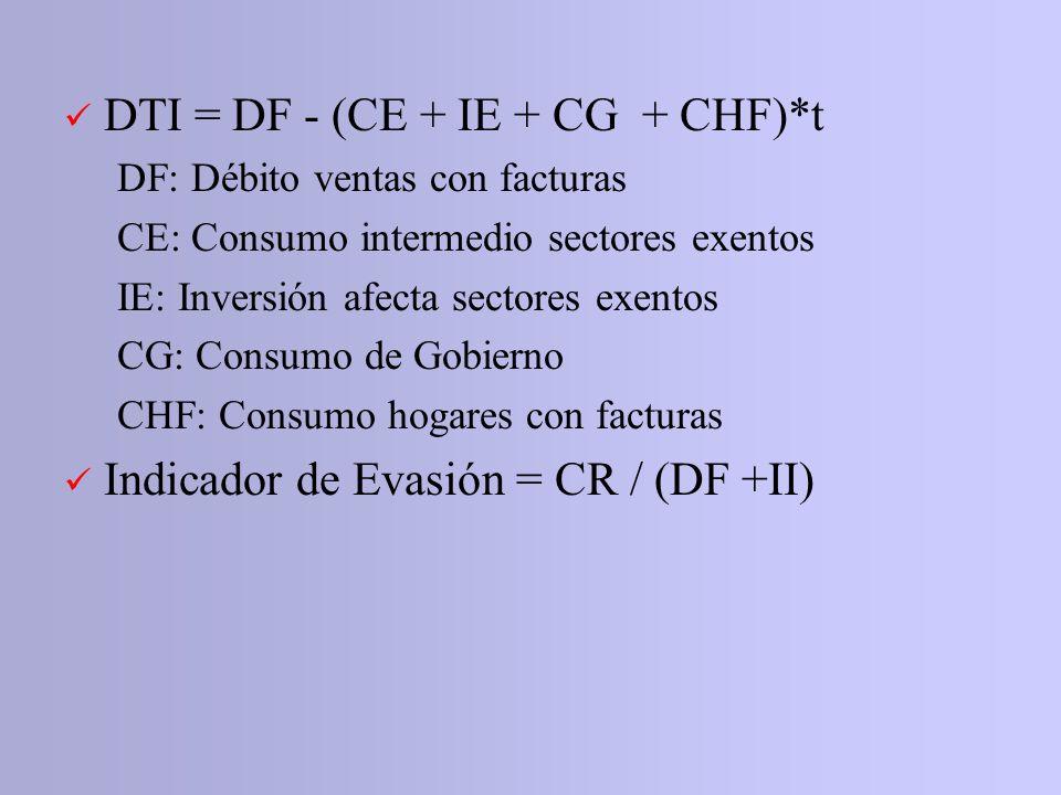 DTI = DF - (CE + IE + CG + CHF)*t