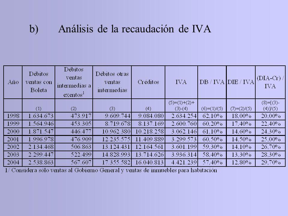 b) Análisis de la recaudación de IVA