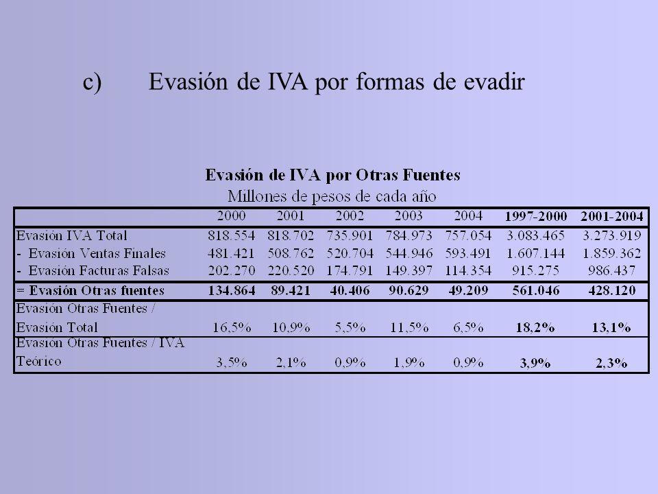 c) Evasión de IVA por formas de evadir