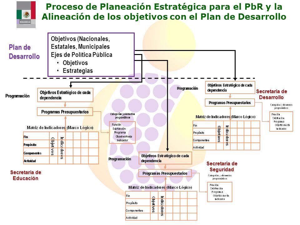 Proceso de Planeación Estratégica para el PbR y la Alineación de los objetivos con el Plan de Desarrollo