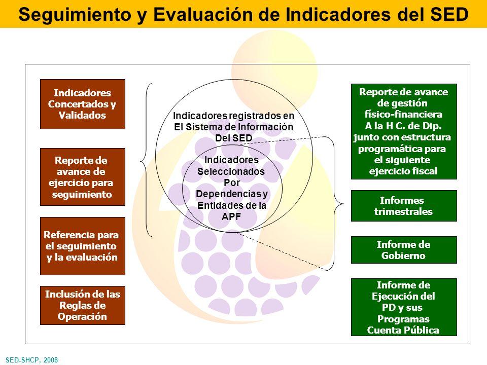 Seguimiento y Evaluación de Indicadores del SED