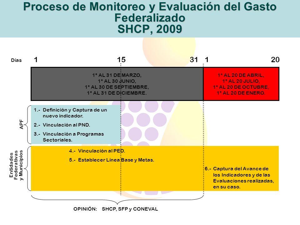 Proceso de Monitoreo y Evaluación del Gasto Federalizado SHCP, 2009