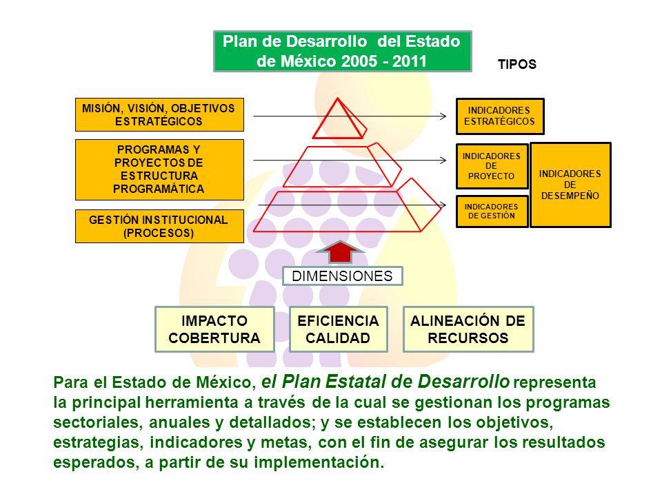 Plan de Desarrollo del Estado de México 2005 - 2011
