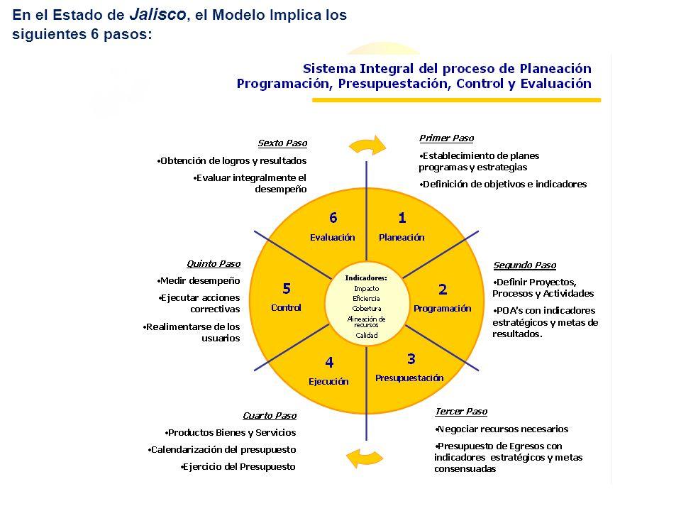 En el Estado de Jalisco, el Modelo Implica los siguientes 6 pasos:
