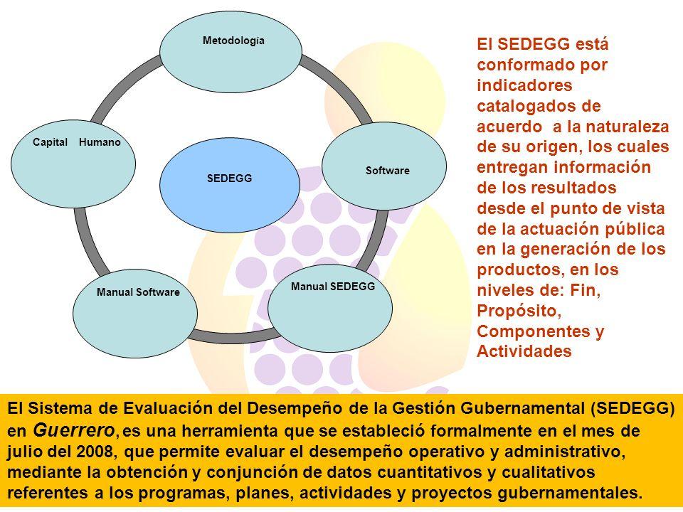 SEDEGGCapital Humano. Metodología. Manual Software. Manual SEDEGG. Software.
