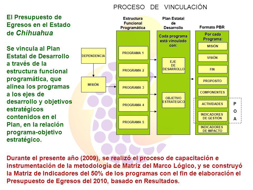 Estructura Funcional Programática Cada programa está vinculado con: