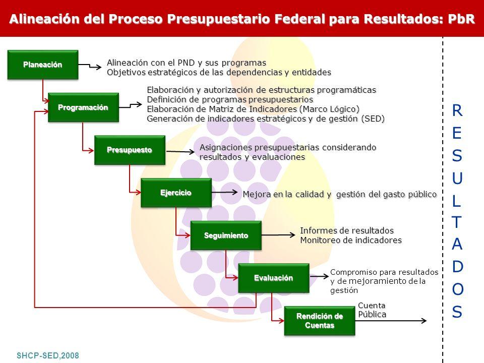 Alineación del Proceso Presupuestario Federal para Resultados: PbR
