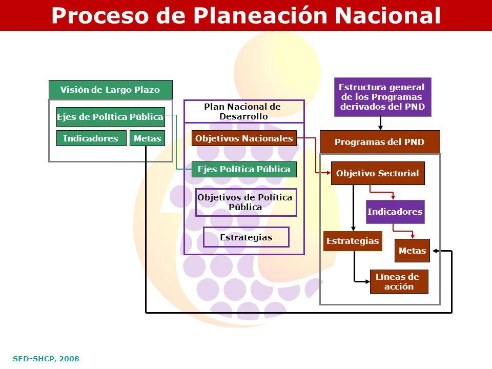 Proceso de Planeación Nacional Ejes de Política Pública