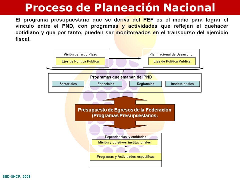 Proceso de Planeación Nacional