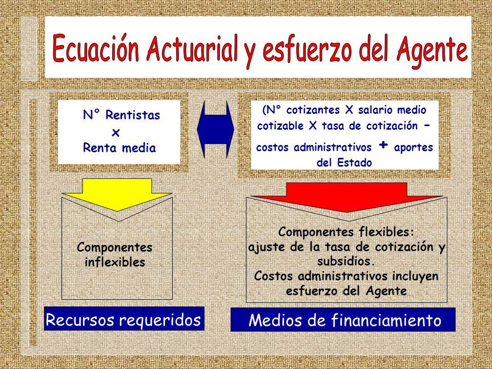 Ecuación Actuarial y esfuerzo del Agente