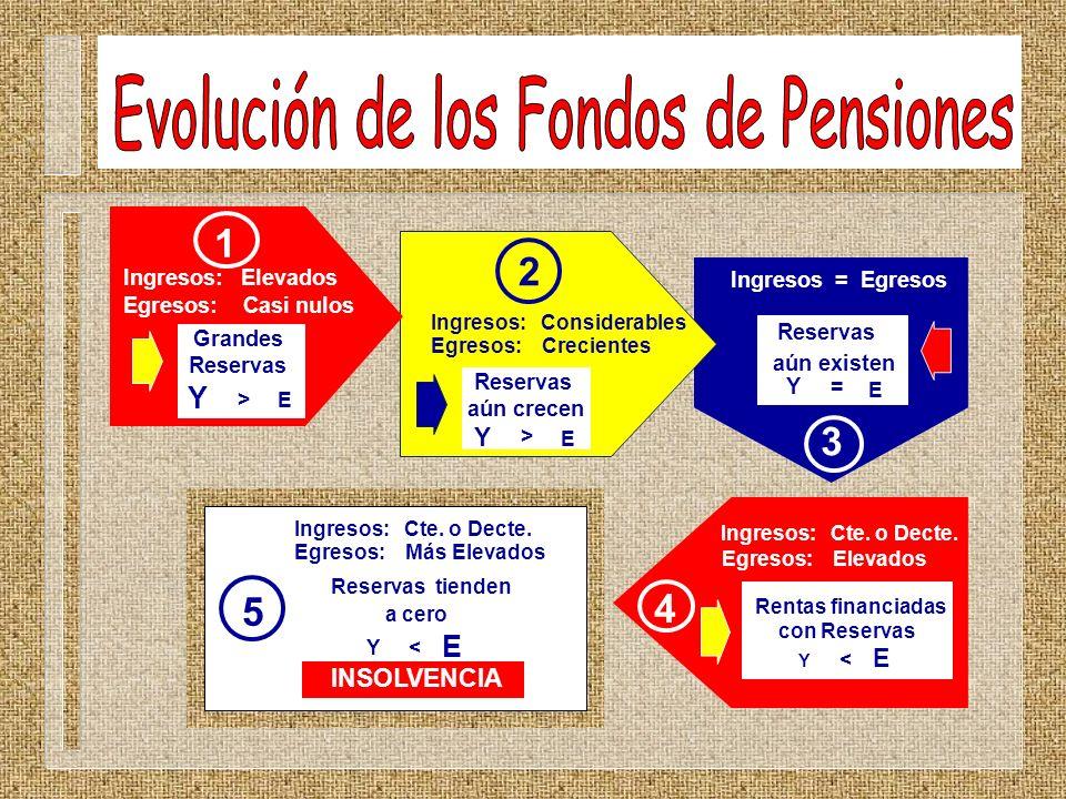Evolución de los Fondos de Pensiones