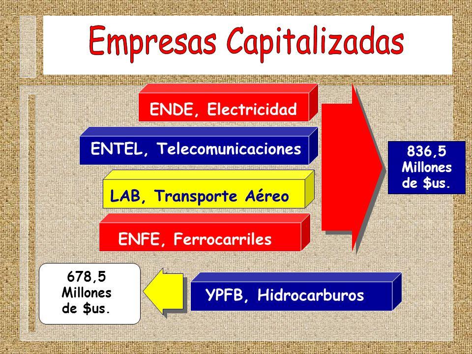Empresas Capitalizadas