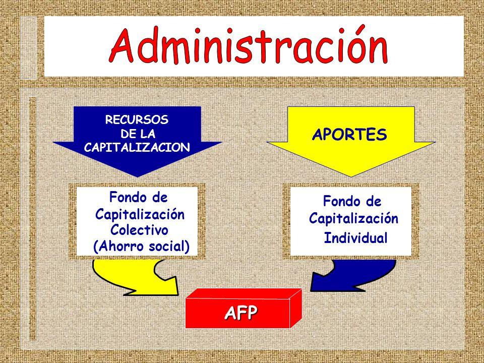 Administración AFP APORTES Fondo de Fondo de Capitalización