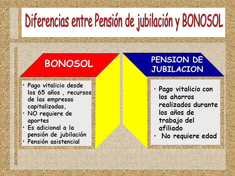 Diferencias entre Pensión de jubilación y BONOSOL