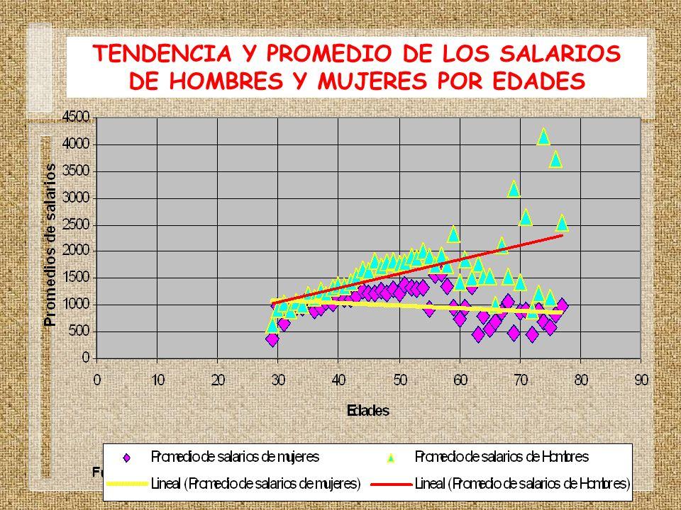 TENDENCIA Y PROMEDIO DE LOS SALARIOS DE HOMBRES Y MUJERES POR EDADES