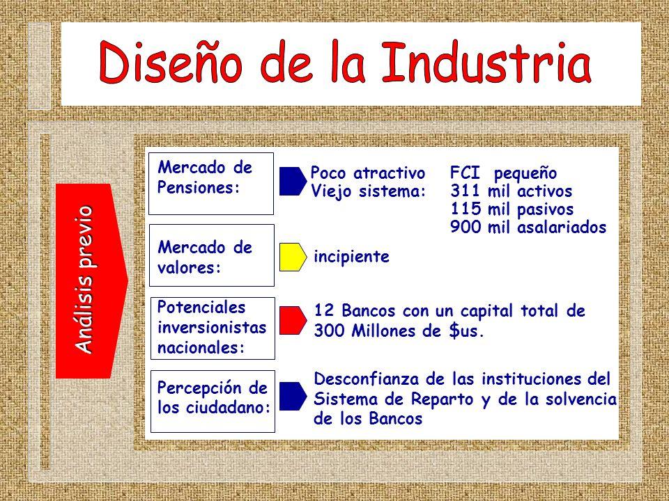 Diseño de la Industria Análisis previo Mercado de