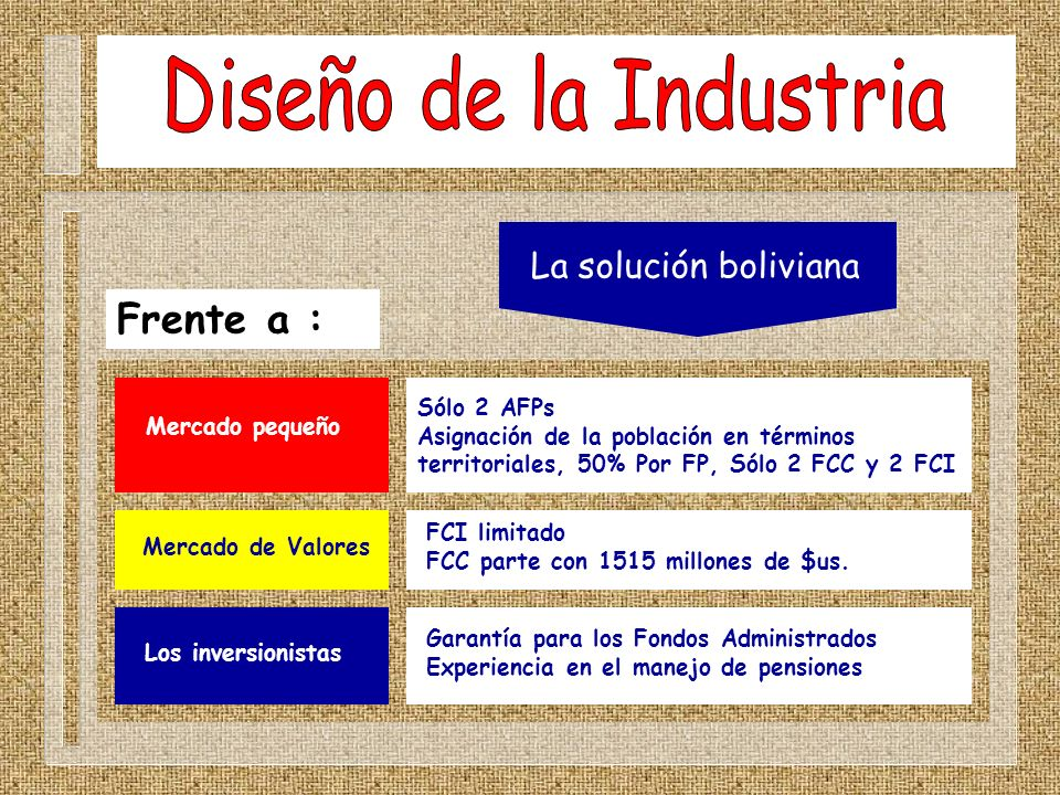 Diseño de la Industria Frente a : La solución boliviana Sólo 2 AFPs