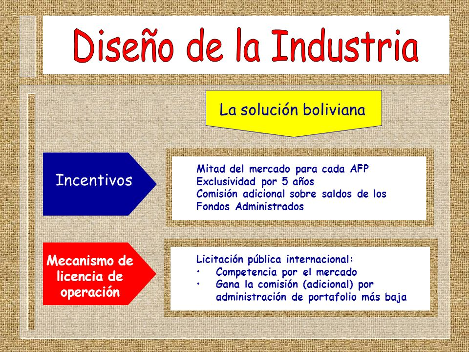 Diseño de la Industria La solución boliviana Incentivos Mecanismo de