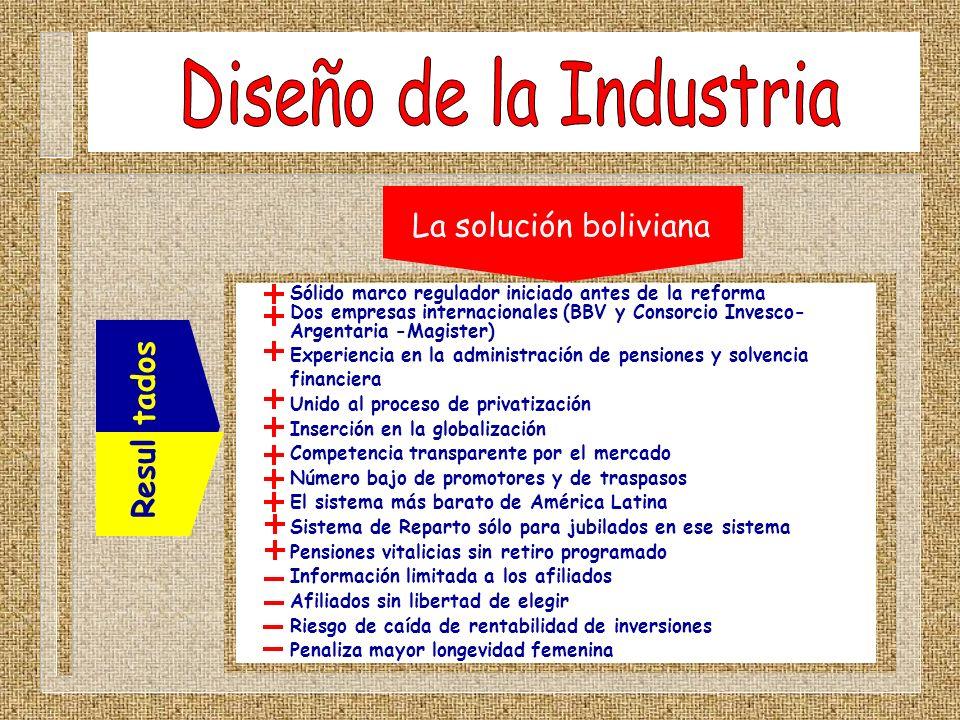 Diseño de la Industria La solución boliviana Resul tados