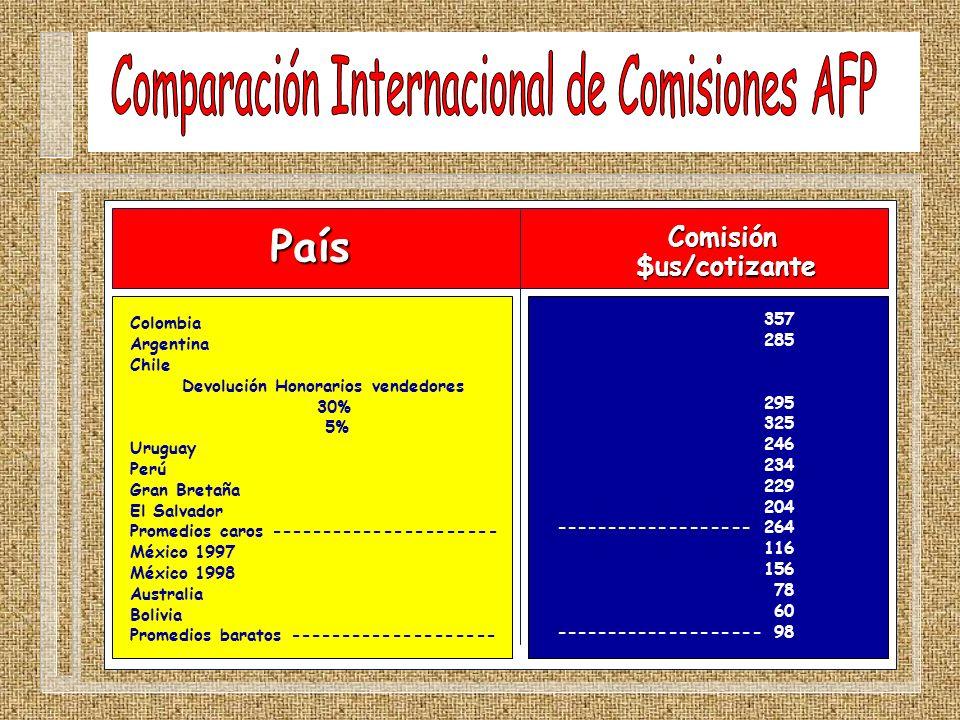 Comparación Internacional de Comisiones AFP