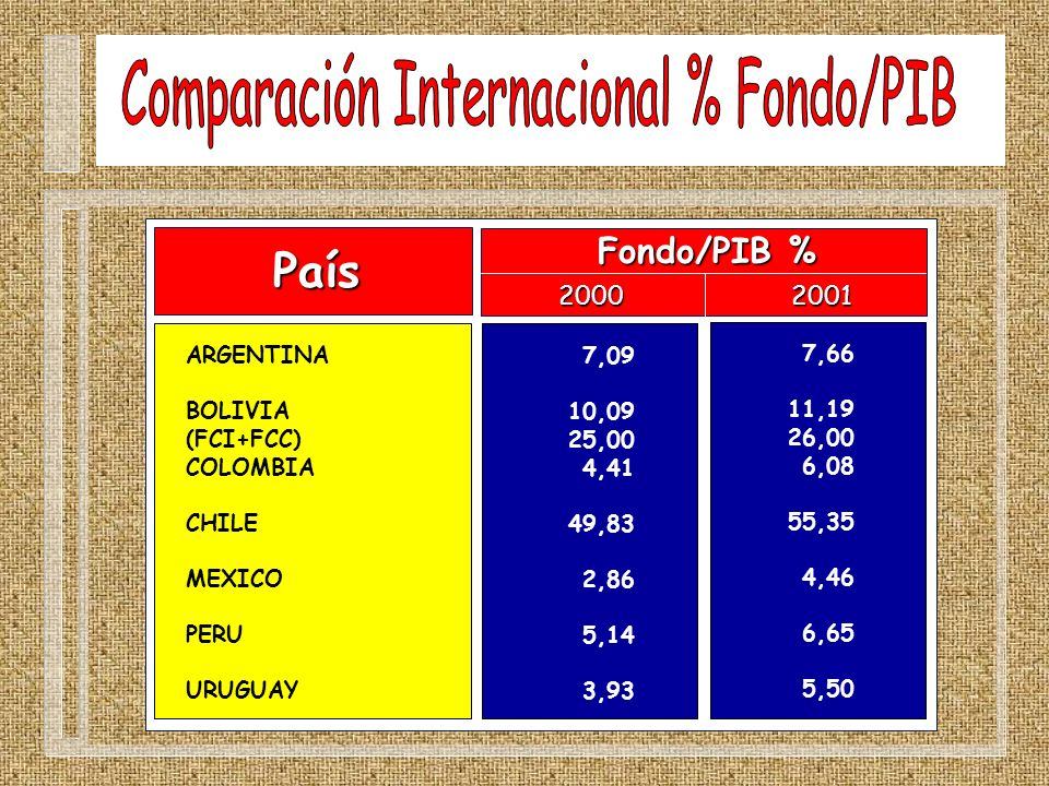 Comparación Internacional % Fondo/PIB
