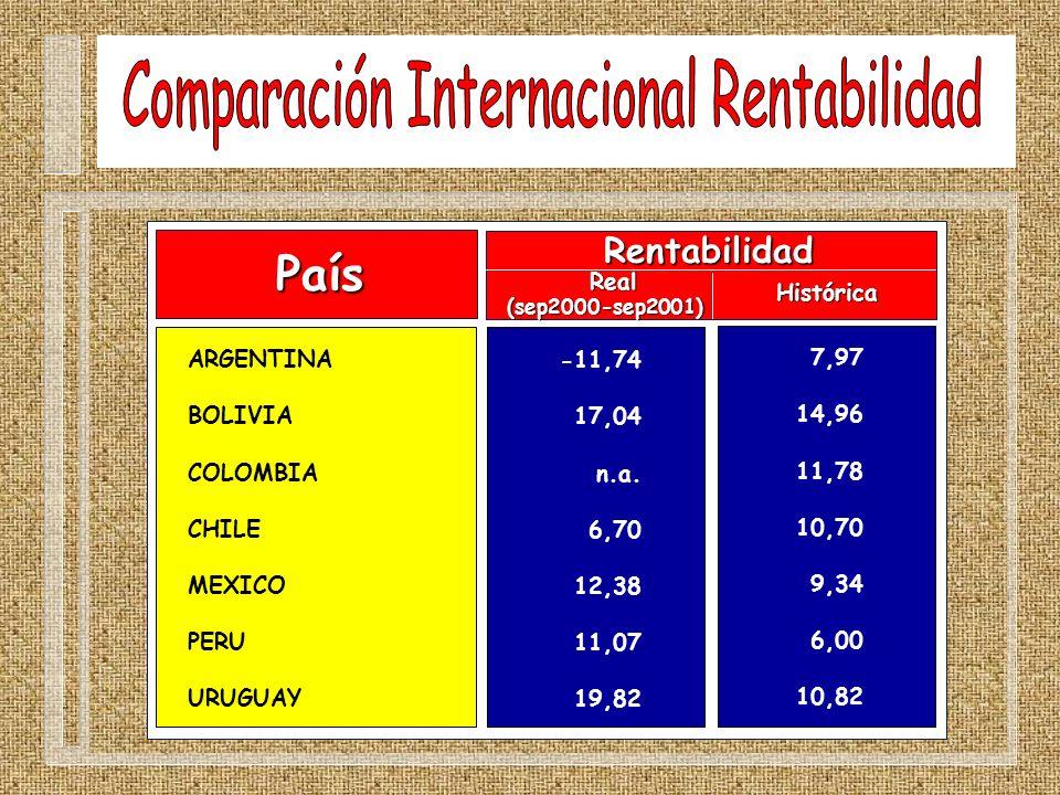 Comparación Internacional Rentabilidad