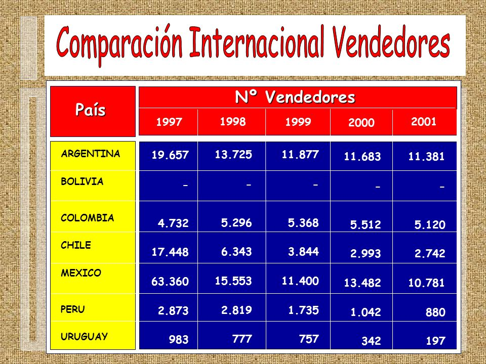 Comparación Internacional Vendedores