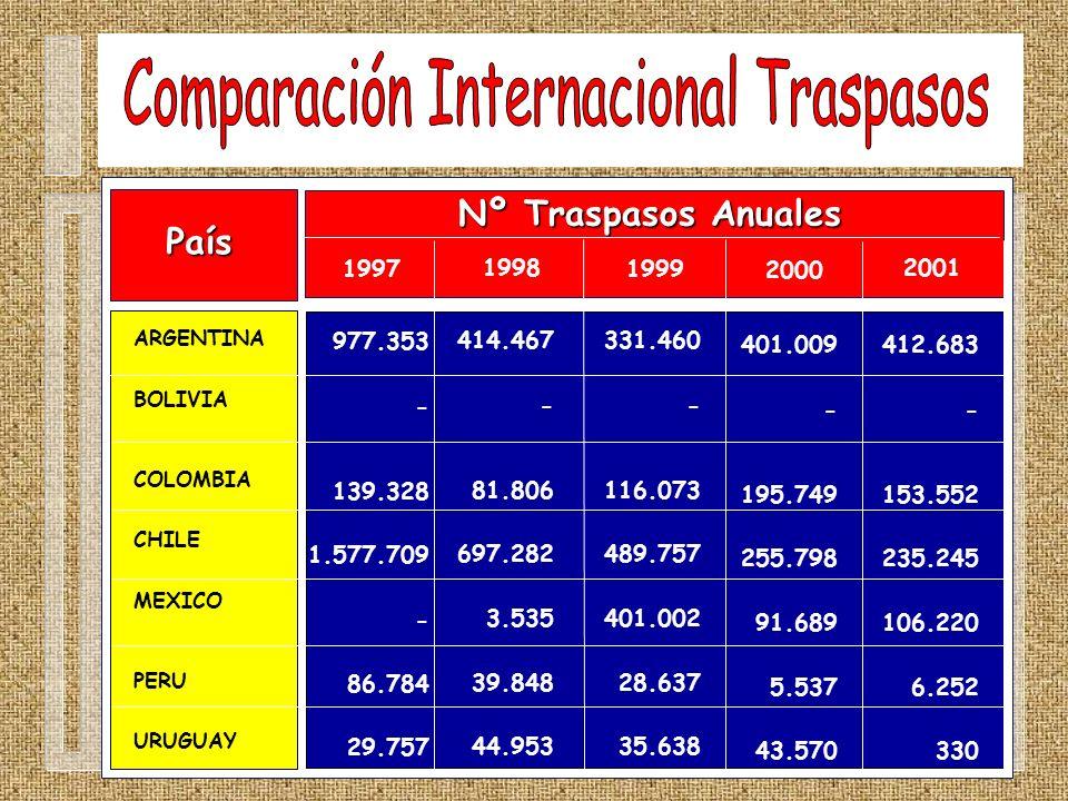 Comparación Internacional Traspasos