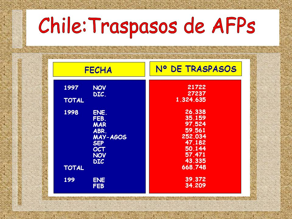 Chile:Traspasos de AFPs