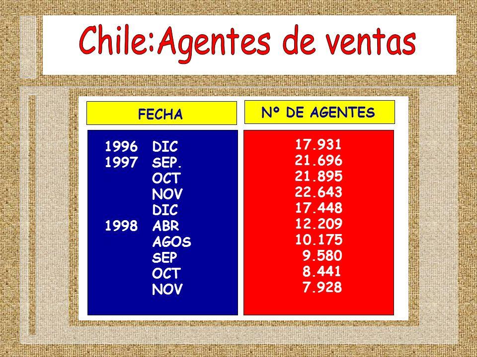 Chile:Agentes de ventas