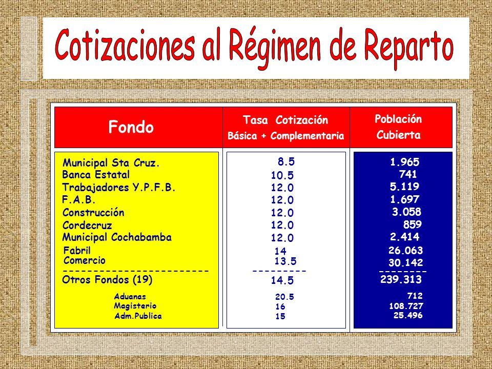 Cotizaciones al Régimen de Reparto
