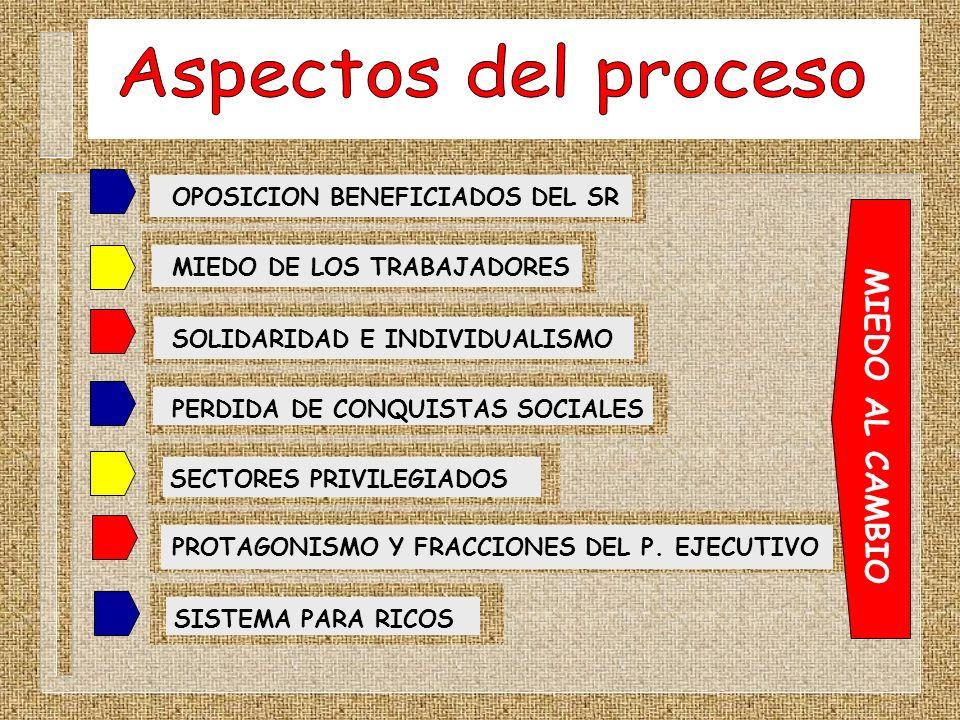 Aspectos del proceso MIEDO AL CAMBIO OPOSICION BENEFICIADOS DEL SR