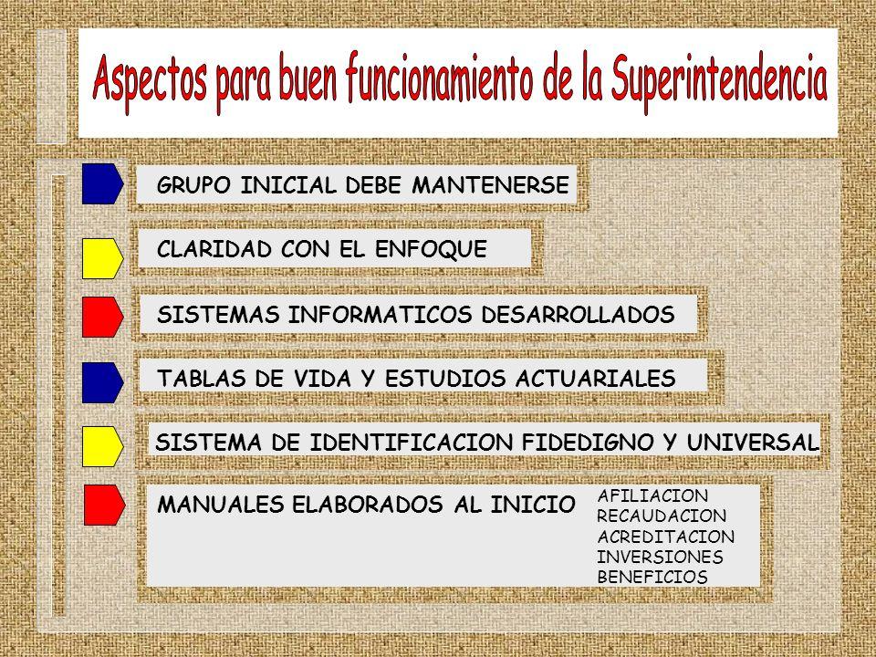 Aspectos para buen funcionamiento de la Superintendencia