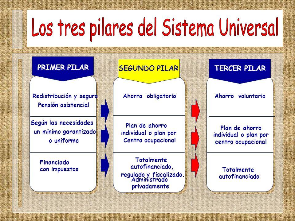 Plan de ahorro individual o plan por centro ocupacional